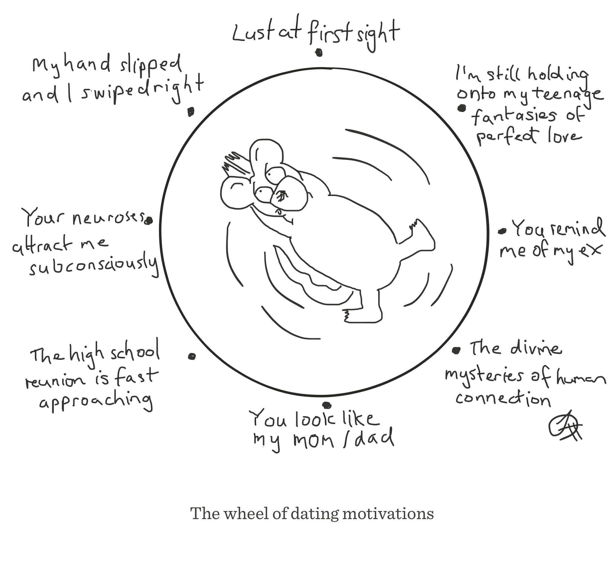 Dating motivation wheel, The Happy Rat, Sarah Hunt